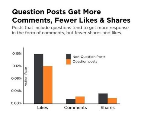 Come rendere più coinvolgente la tua pagina Facebook | ToxNetLab's Blog | Scoop.it