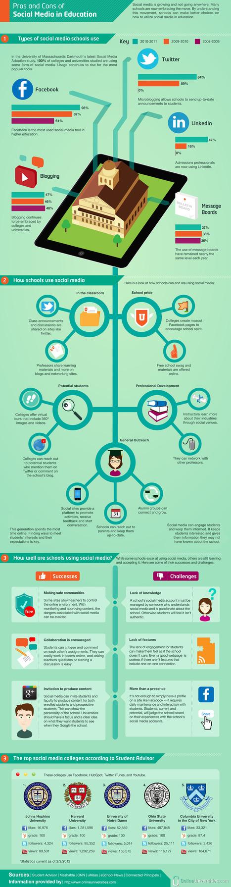 Infografiek met de voor- en nadelen van sociale media in hetonderwijs (via Andre Manssen) | Media Literacy | Scoop.it