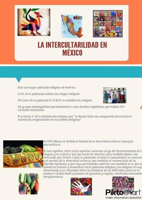 La Interculturalidad en México | PORTAFOLIO EVIDENCIAS DE LAS TIC´S | Scoop.it