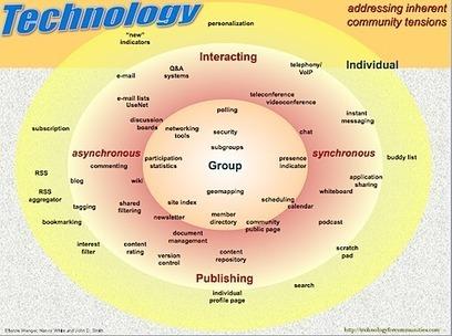 Diferencias entre redes sociales online y comunidades de práctica | Fernando Santamaría | Personal [e-]Learning Environments | Scoop.it