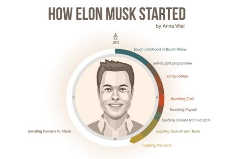 Elon Musk's Life Visualized | Social-Local-Mobile by TraX | Scoop.it