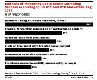 3 Digital Marketing Trends To Watch in 2012 and Beyond | CustomerThink | new digital story telling | Scoop.it