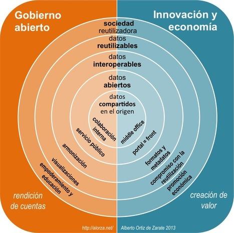Social data: el papel de la Administración en la sociedad del dato | E-Government | Scoop.it