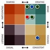 Klout Classification: Los 16 tipos de personas influyentes | Community management | Scoop.it