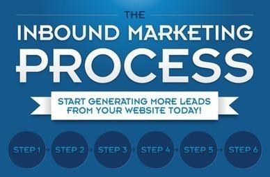 Infographie : inbound Marketing ! L'avenir du webmktg ?   Web-marketing et Influence Digital   Scoop.it