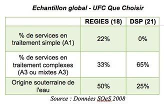 A quand un dialogue raisonné sur le prix de l'eau en France ? | Le Cercle Les Echos | Gestion des services aux usagers | Scoop.it