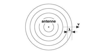 Qu'est-ce qu'une onde électromagnétique ?   Homo Mobilus   Onde électromagnétique   Scoop.it