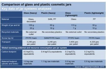 Premium Beauty News - German glass industry compares the environmental impact of glass and plastic cosmetic jars | Cosmetics industry | Scoop.it