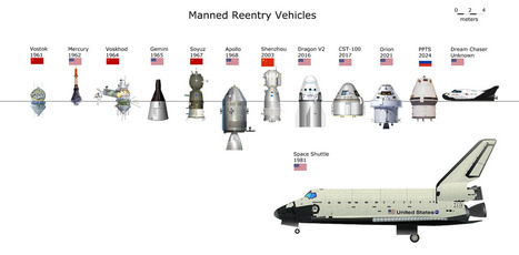 It's Full of Stars — Manned re-entry vehicles, past, present and...   Outbreaks of Futurity   Scoop.it