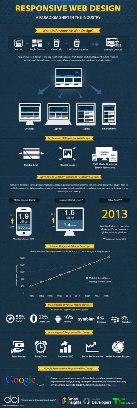 L'importance du Responsive Web Design | Divers | Scoop.it