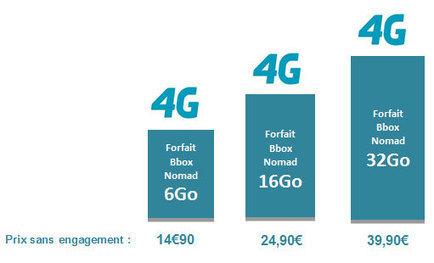 Bouygues Telecom double la data de son offre Bbox Nomad 4G | Free Mobile, Orange, SFR et Bouygues Télécom, etc. | Scoop.it