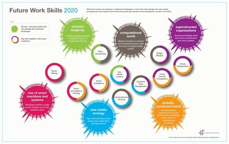 Au fait, qu'est ce qu'un talent digital ? | Ecosystème collaboratif et social | Scoop.it