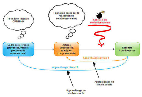 Ma conception de l'apprentissage du mind mapping : pédagogie intuitive. Version 3 | Medic'All Maps | Scoop.it