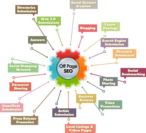 OffPage Optimization, SEO for ecommerce by Top SEO Companies | Best SEO Service Company India | Scoop.it