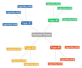 Water for Sixth Grade: Ancient Rome Mind Map | Videos on Ancient Rome | Scoop.it