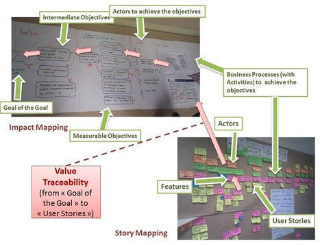 Howto… Keep Value Traceability in Lean Design | Lean Design | Modern web development | Scoop.it