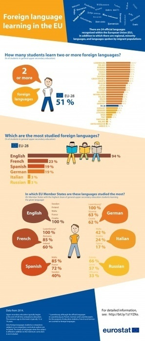 Foreign language learning statistics - Statistics Explained   Infographics and Language Learning   Scoop.it