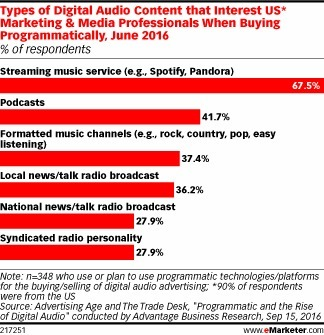 Marketers Expect to Amp Up Digital Audio Ads - eMarketer | Integrated Brand Communications | Scoop.it