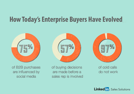 Survival of the Fittest: How Today's Enterprise Buyers Have Evolved | Social Selling:  with a focus on building business relationships online | Scoop.it