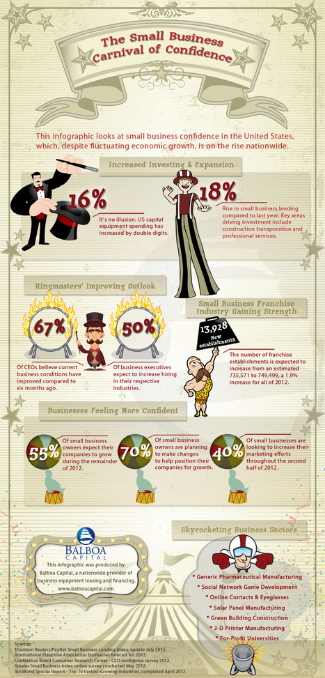 Small Business Confidence Infographic from Balboa Capital | Business Industry Infographics | Scoop.it