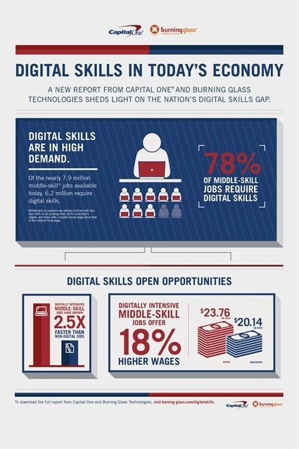 Crunched by the Numbers: The Digital Skills Gap in the Workforce | Soup for thought | Scoop.it