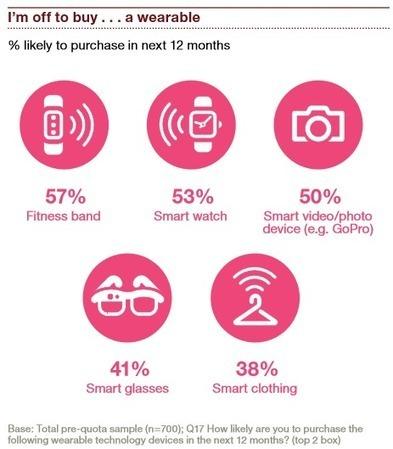L'adoption des wearable a doublé au cours des deux dernières années | innovation & e-health | Scoop.it