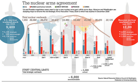 Nuclear warheads in the world | Infographics | Scoop.it