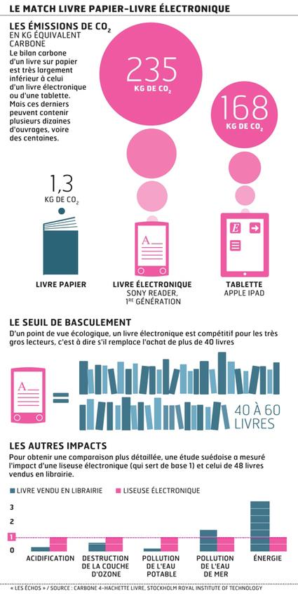 Quel est le bilan carbone d'un livre, d'une liseuse et d'une tablette ? | Lost in translation - Trad Online | Scoop.it