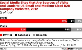 For B2B SMBs, Twitter Gets the Best Social Leads | Media Intelligence - Middle East and North Africa (MENA) | Scoop.it
