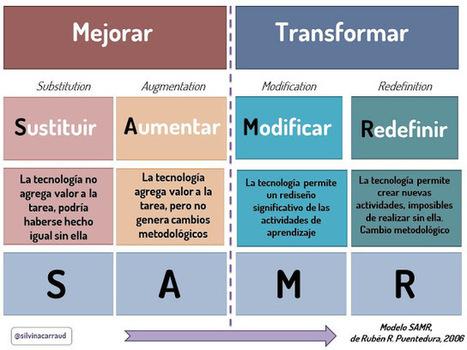SAMR: modelo para integrar las tecnologías en los aprendizajes | Contar con TIC | Scoop.it