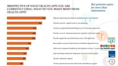 What do patients want most from health apps? Here are 10 answers | #PST #WHP #ageingwell | Scoop.it