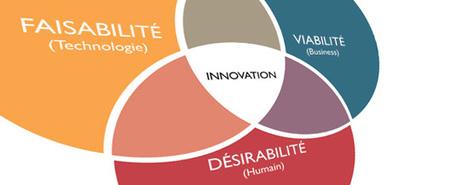 Le Design Thinking, pour innover au-delà de la technologie! | Innovation | Scoop.it