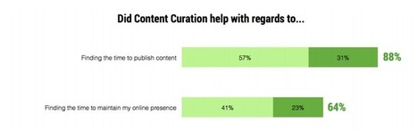 Report: 76% of Professionals Using Curation Saw an Impact on Business Goals | RESEARCH CAPACITY-BUILDING IN AFRICA | Scoop.it