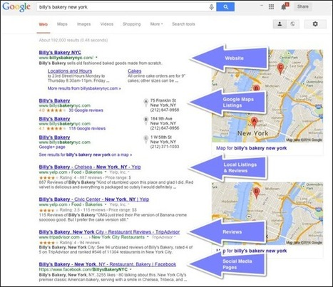 Effective Ways of Improving Your Business Using Local SEO | Mobile Usability | Scoop.it