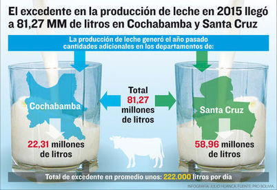 Bolivia: Sobrante anual en producción de leche llega a 81 MM de litros | Producción Lechera | Scoop.it