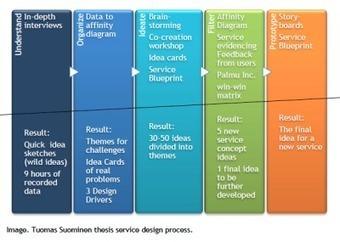 Service design case study - Service Innovation & Design | Designing design thinking driven operations | Scoop.it