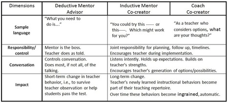 Mentor and Coach – Enter the Land of Co-creation | Literacy Coaching | Scoop.it
