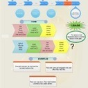 Past perfect tense – explanation and a mind map | Grammar structures | Scoop.it