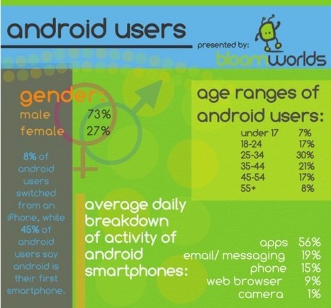 Android or iPhone? It comes down to personality - Geek.com | iOS development | Scoop.it