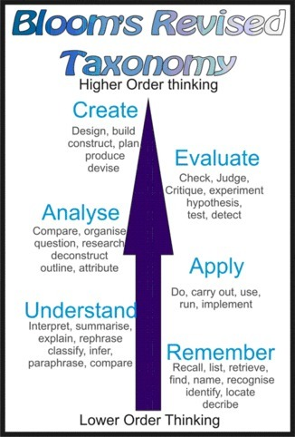 Bloom's (original/revised) Taxonomy and ICT tools | EDTECH - DIGITAL WORLDS - MEDIA LITERACY | Scoop.it
