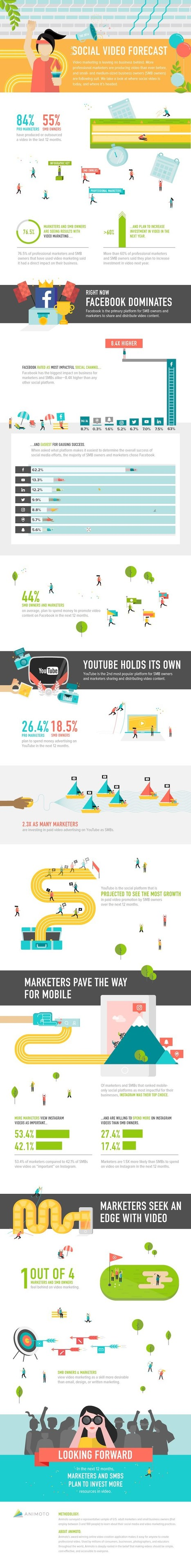 How Brands and SMBs Are Using Video Marketing [Infographic] | Integrated Brand Communications | Scoop.it