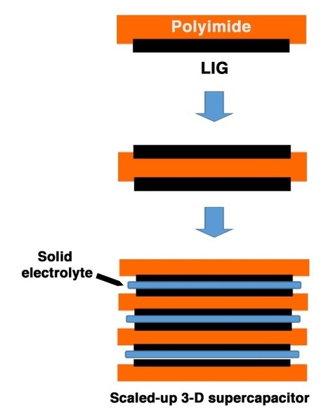 """Laser-Induced Graphene """"Super"""" for Electronics > ENGINEERING.com 