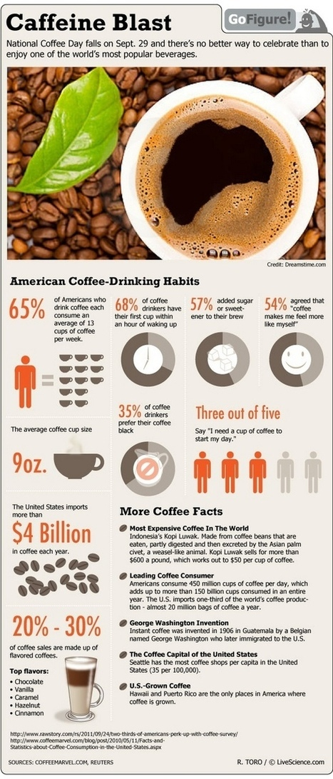 Coffee Facts (Infographic) | Edison High - AP Human Geography | Scoop.it