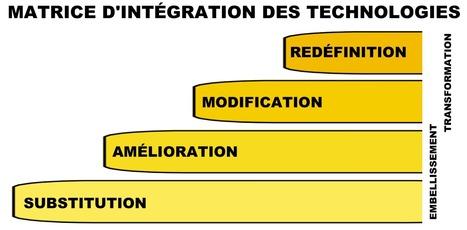 Matrice d'intégration des technologies (MIT) | Site Pages | Les TIC au primaire: une intégration réussie | Scoop.it