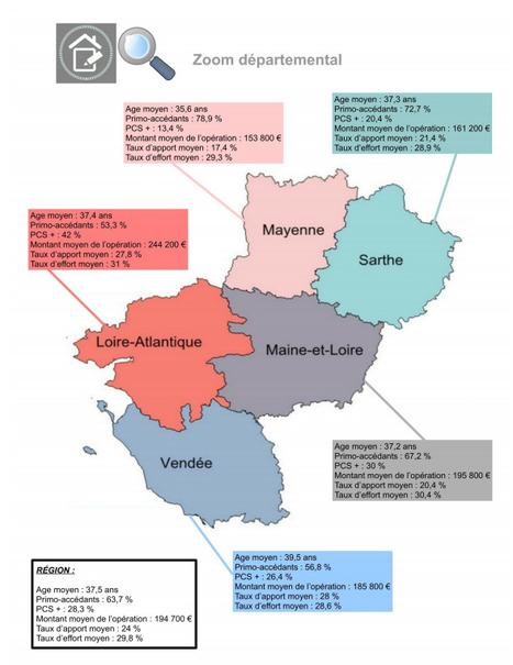 DREAL &gt; L&rsquo;accession &agrave; la propri&eacute;t&eacute; dans les Pays de La Loire : sur la p&eacute;riode 2010-2014, le revenu annuel moyen des acc&eacute;dants lig&eacute;riens est sup&eacute;rieur &agrave;<br/>celui de l&rsquo;ensemble des acc&eacute;dants m&eacute;tropolita...   Observer les Pays de la Loire   Scoop.it