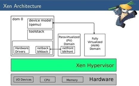 Containers vs Hypervisors: The Battle Has Just Begun | Linux.com | Linux and Open Source | Scoop.it