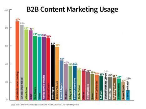 Content marketing: il 91% delle aziende (americane) lo utilizza | Il web writing in Italia by Contenuti WEB | Scoop.it