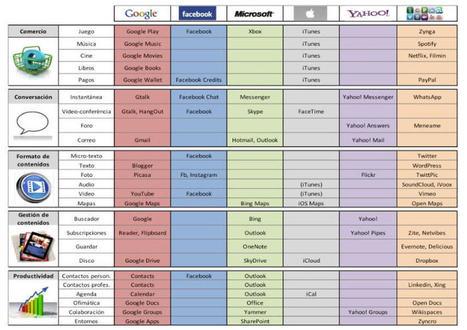 Modelos de negocio y Genís Roca | misideasdospuntocero | Reflejos Tecnológicos | Scoop.it