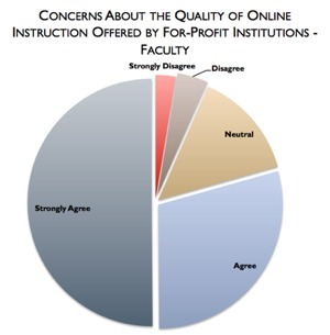 What 4,500 Professors and Administrators Think About Online Learning | Digital Collaboration and the 21st C. | Scoop.it