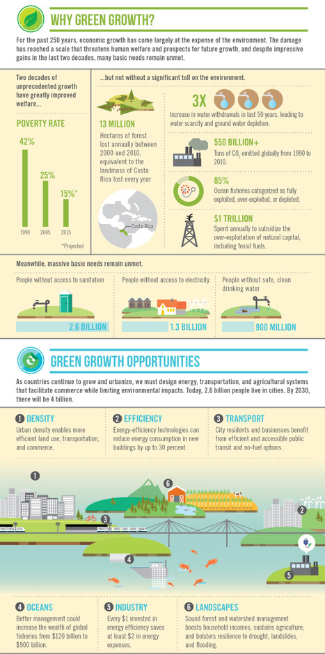 Sustainable Development - Infographic: Inclusive Green Growth | All Things Geography | Scoop.it